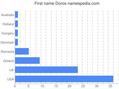 Given name Doros
