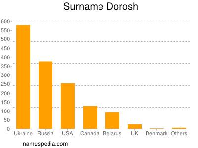 Surname Dorosh