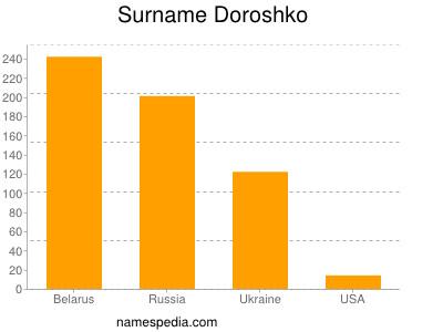Surname Doroshko