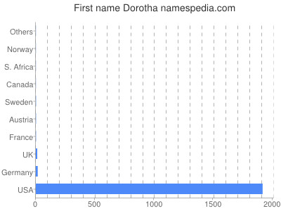 Given name Dorotha
