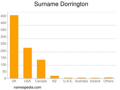 Surname Dorrington