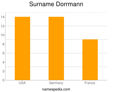 Surname Dorrmann