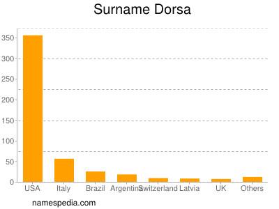 Surname Dorsa