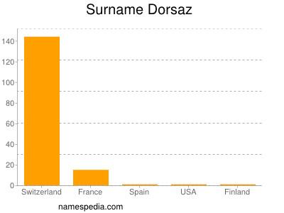 Surname Dorsaz