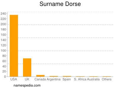 Surname Dorse