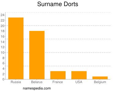 Surname Dorts