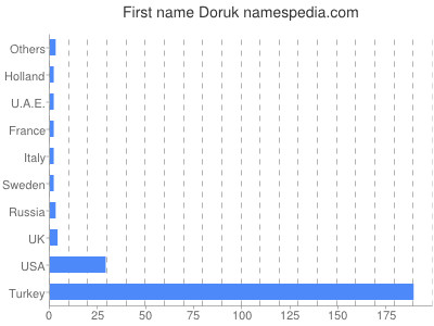 Given name Doruk