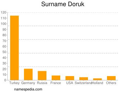 Surname Doruk