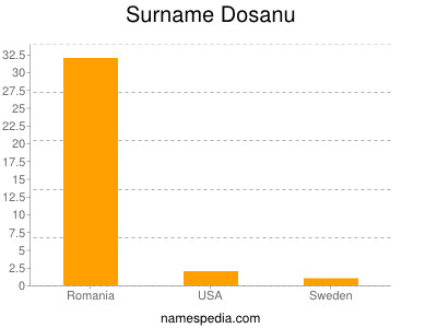 Surname Dosanu