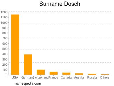 Surname Dosch