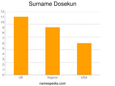 Surname Dosekun