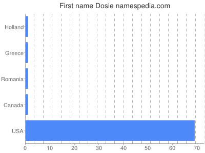 Given name Dosie