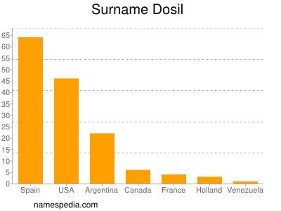Surname Dosil