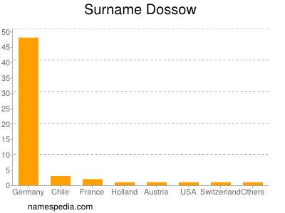 Surname Dossow