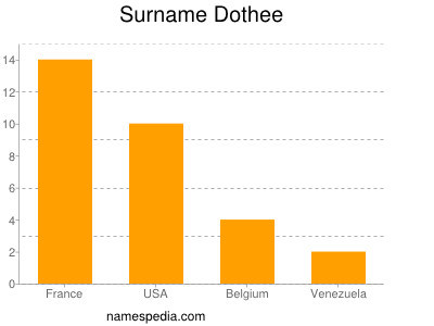 Surname Dothee