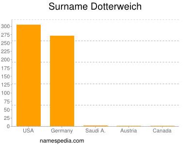 Surname Dotterweich
