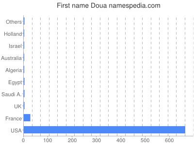 Given name Doua