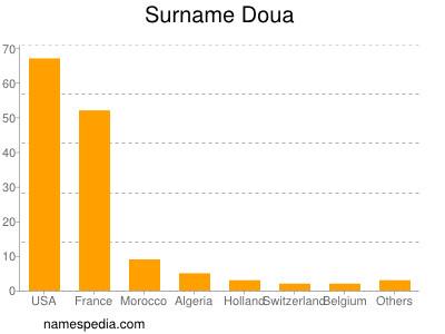 Surname Doua