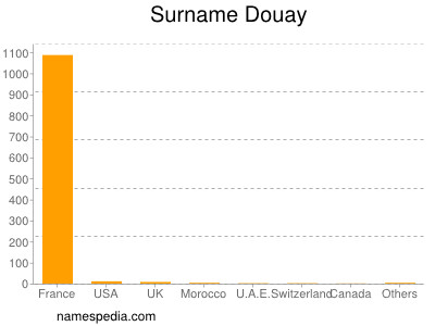 Surname Douay