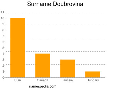 Surname Doubrovina