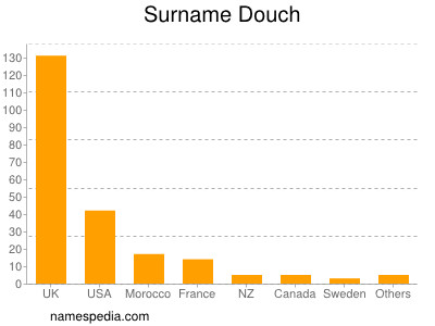 Surname Douch