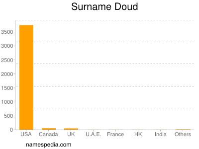 Surname Doud