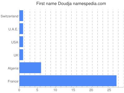 Given name Doudja