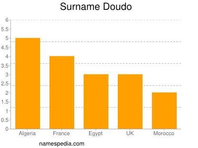 Surname Doudo
