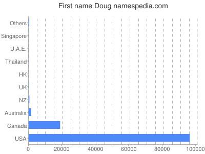 Given name Doug