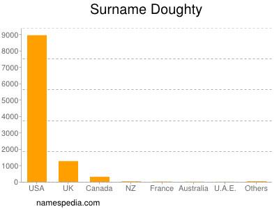 Surname Doughty