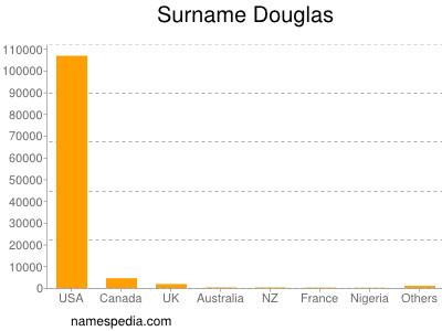 Surname Douglas