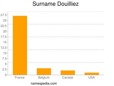 Surname Douilliez