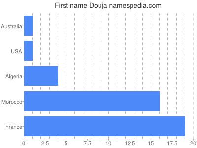 Given name Douja