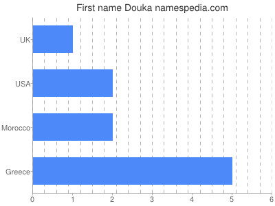 Given name Douka