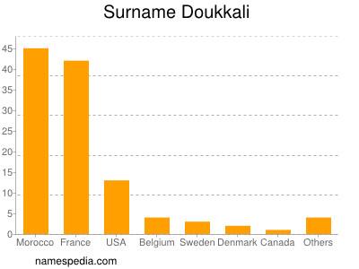 Surname Doukkali