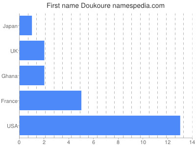 Given name Doukoure