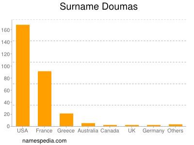 Surname Doumas