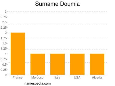 Surname Doumia
