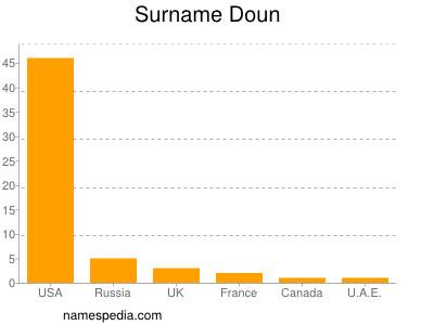 Surname Doun