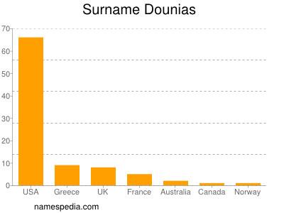 Surname Dounias