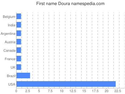 Given name Doura