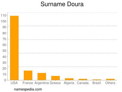 Surname Doura