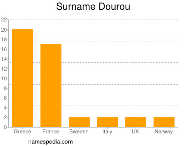 Surname Dourou
