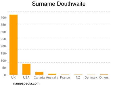 Surname Douthwaite