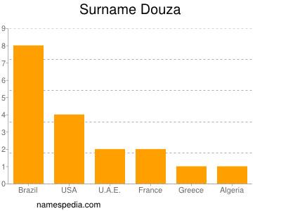 Surname Douza