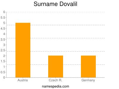 Surname Dovalil