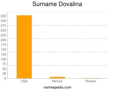 Surname Dovalina