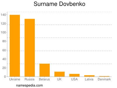 Surname Dovbenko