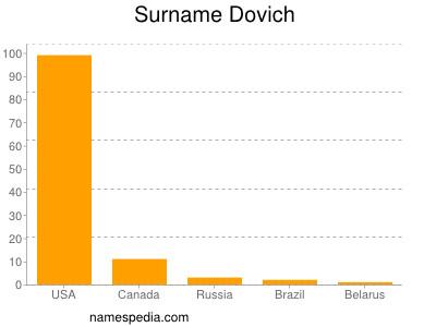 Surname Dovich