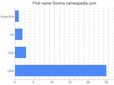 Given name Dovina